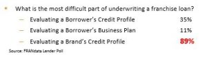 lender-poll-underwriting