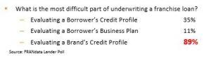 lender-poll-underwriting