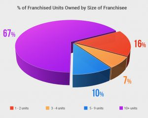 Arby's % of Franchised Units Owned by Size of Franchisee